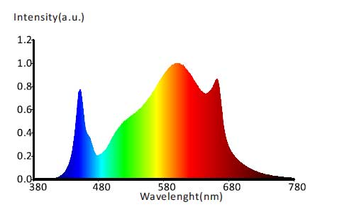 LED Grow Light Spectrum2
